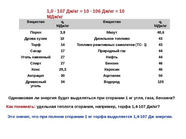 1,0 · 107 Дж/кг = 10 · 106 Дж/кг = 10 МДж/кг Одинаковая ли энергия будет выде...