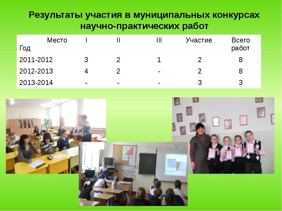 Результаты участия в муниципальных конкурсах научно-практических работ Место...