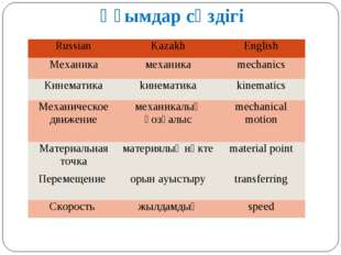 Ұғымдар сөздігі Russian	Kazakh	English Механика	механика	mechanics Кинематика