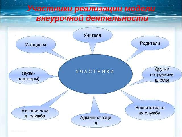 Участники реализации модели внеурочной деятельности Учителя Учащиеся Родители...