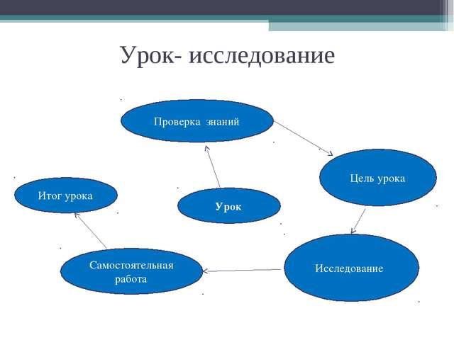 Урок- исследование Урок Проверка знаний Цель урока Исследование Самостоятельн...