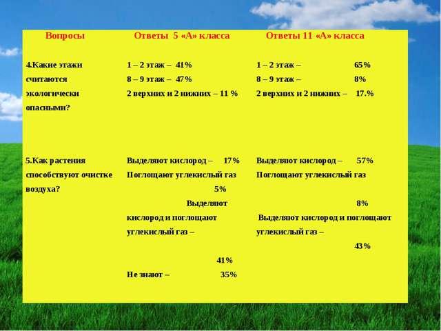 Вопросы 4.Какие этажи считаются экологически опасными? Ответы 5 «А» класса...