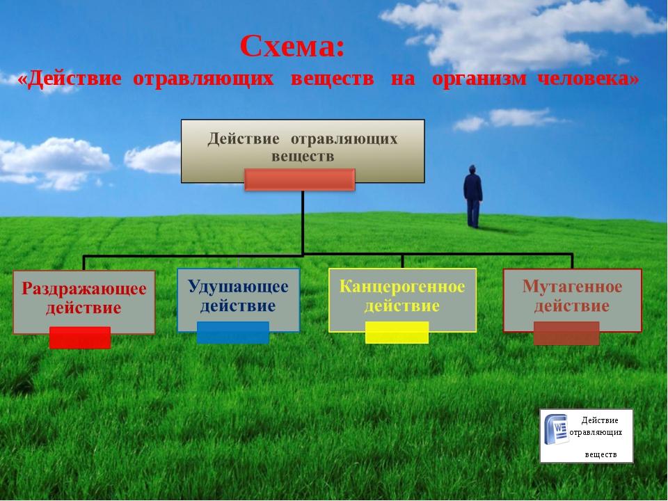 Схема: «Действие отравляющих веществ на организм человека» Действие отравляю...