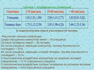 Таблица 1: Коэффициенты проявлений В социологическом опросе участвовало 50 че