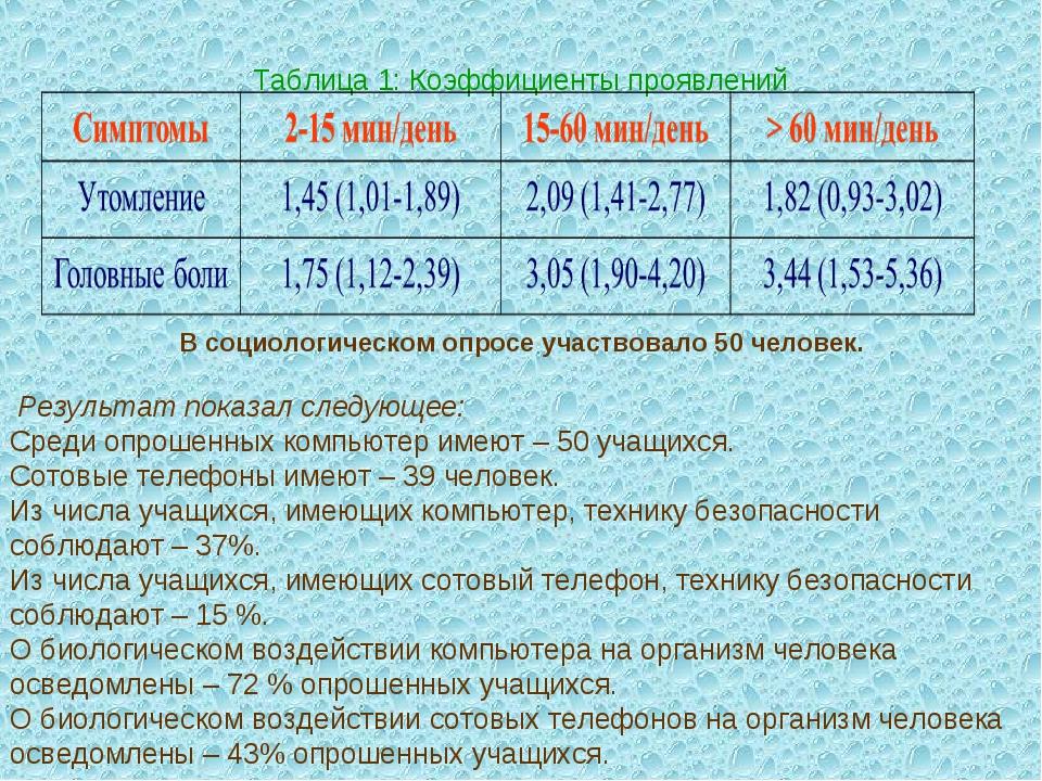 Таблица 1: Коэффициенты проявлений В социологическом опросе участвовало 50 че...