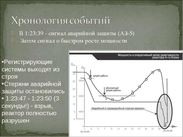 В 1:23:39 - сигнал аварийной защиты (АЗ-5) Затем сигнал о быстром росте мощно...
