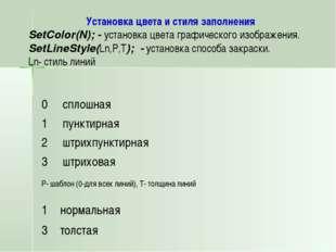 Установка цвета и стиля заполнения SetColor(N); - установка цвета графическог