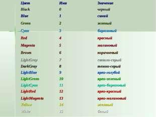 ЦветИмяЗначение Black0черный Blue1синий Green2зеленый Cyan3бирюзовы