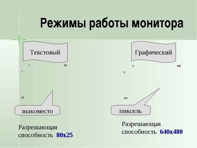 Режимы работы монитора Графический знакоместо пиксель Разрешающая способность...