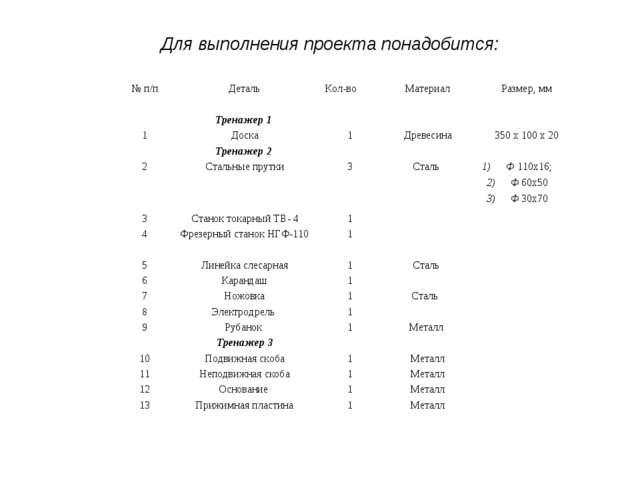Для выполнения проекта понадобится: № п/пДетальКол-воМатериалРазмер, мм...