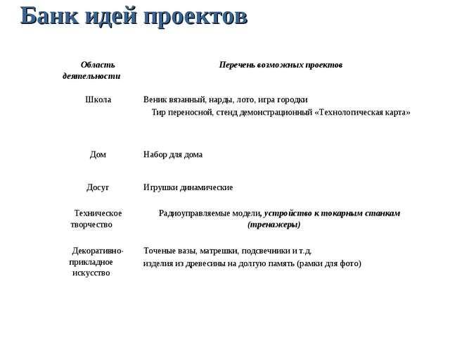 Банк идей проектов Область деятельностиПеречень возможных проектов ШколаВе...