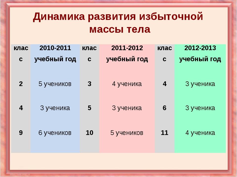 Динамика развития избыточной массы тела класс2010-2011 учебный годкласс201...