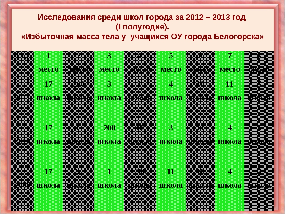 Исследования среди школ города за 2012 – 2013 год (I полугодие). «Избыточная...