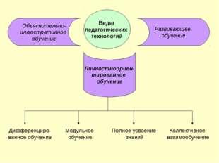 Виды педагогических технологий Объяснительно- иллюстративное обучение Личност
