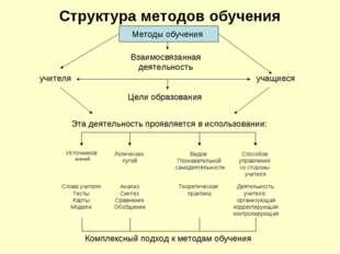 Структура методов обучения Методы обучения учителя учащиеся Взаимосвязанная д