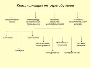 Классификация методов обучения По источникам знаний По логике раскрытия учебн