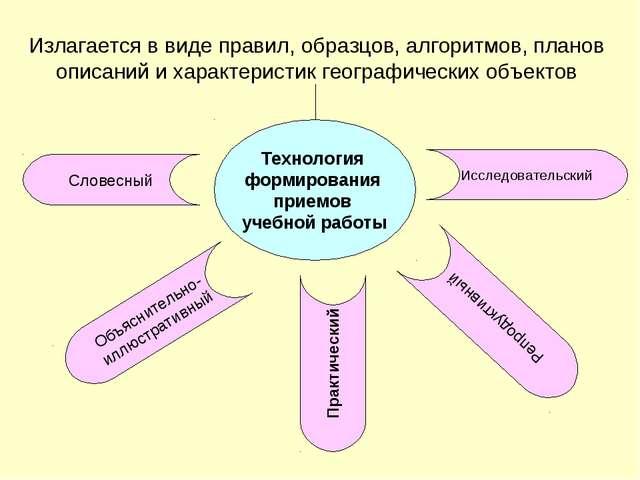 Технология формирования приемов учебной работы Излагается в виде правил, обра...