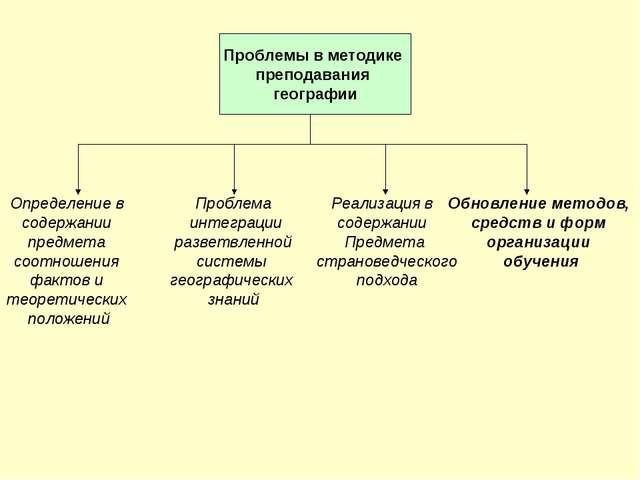 Проблемы в методике преподавания географии Определение в содержании предмета...