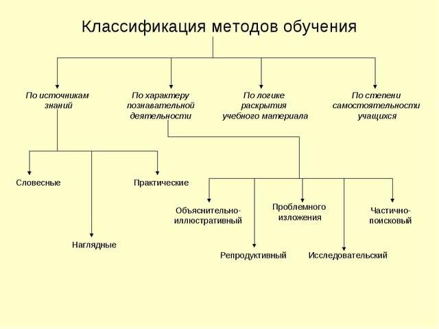 Классификация методов обучения По источникам знаний По логике раскрытия учебн...