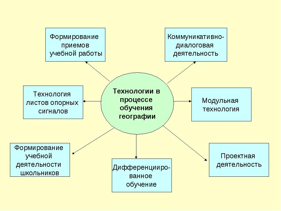 Технологии в процессе обучения географии Формирование приемов учебной работы...