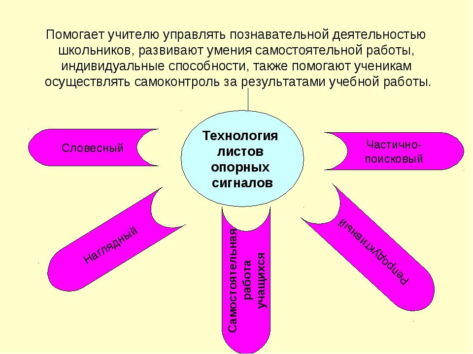 Технология листов опорных сигналов Помогает учителю управлять познавательной...