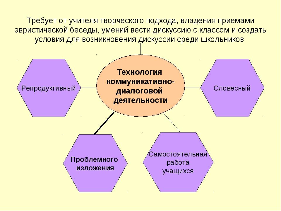Технология коммуникативно- диалоговой деятельности Требует от учителя творчес...