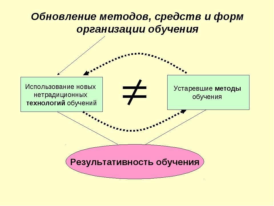 Обновление методов, средств и форм организации обучения Использование новых н...