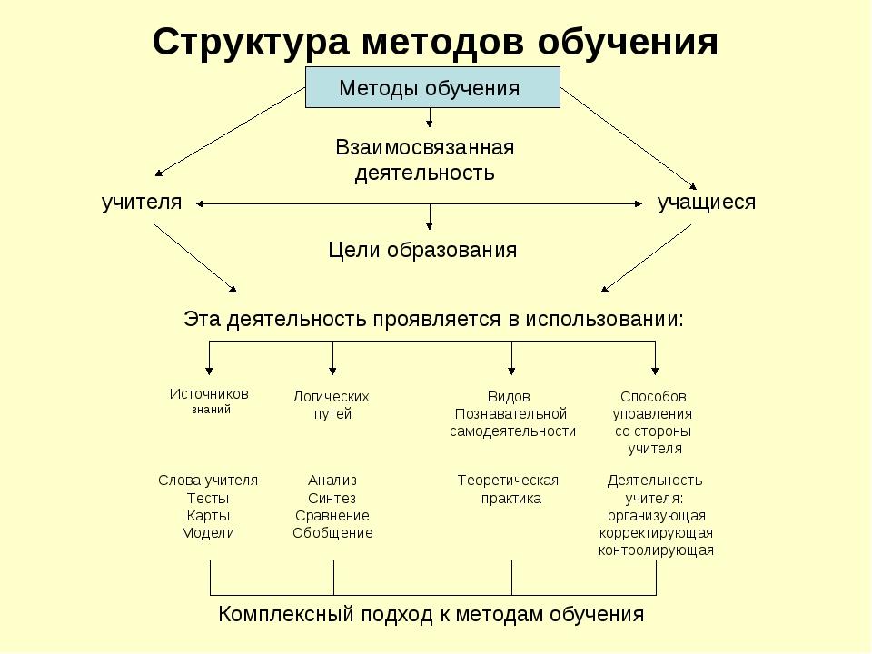 Структура методов обучения Методы обучения учителя учащиеся Взаимосвязанная д...