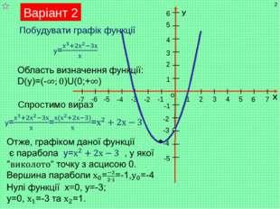 Варіант 2 * Побудувати графік функції Спростимо вираз Мухортова П.А.