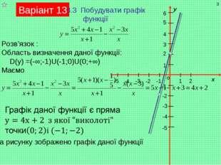 Варіант 13 3.3 Побудувати графік функції Розв'язок : Область визначення даної