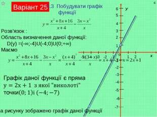 Варіант 25 3.3 Побудувати графік функції Розв'язок : Область визначення даної