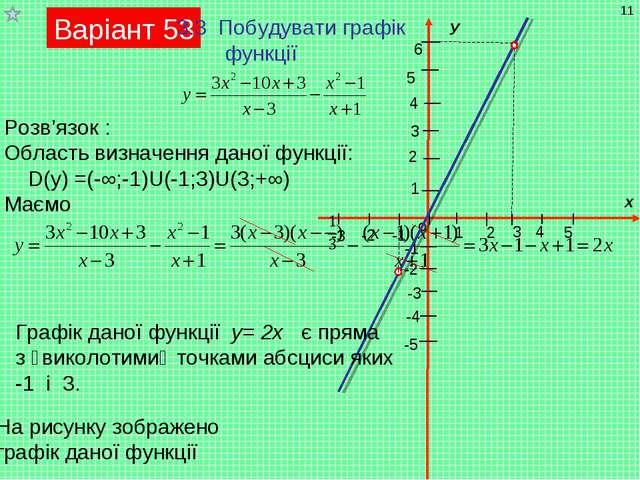 Варіант 53 3.3 Побудувати графік функції Розв'язок : Область визначення даної...