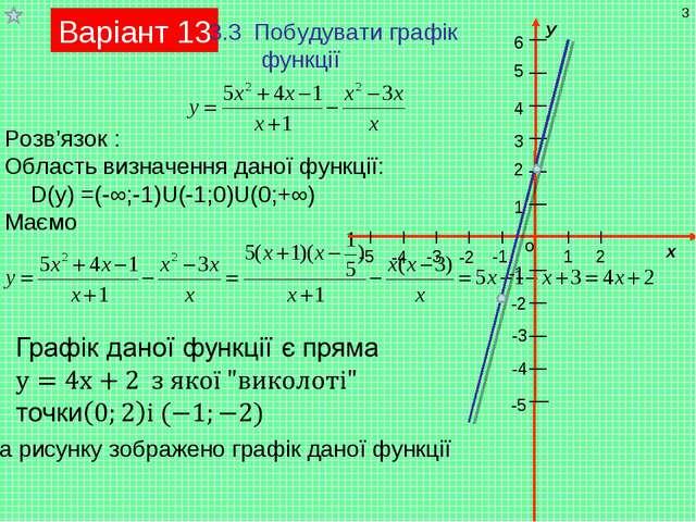 Варіант 13 3.3 Побудувати графік функції Розв'язок : Область визначення даної...