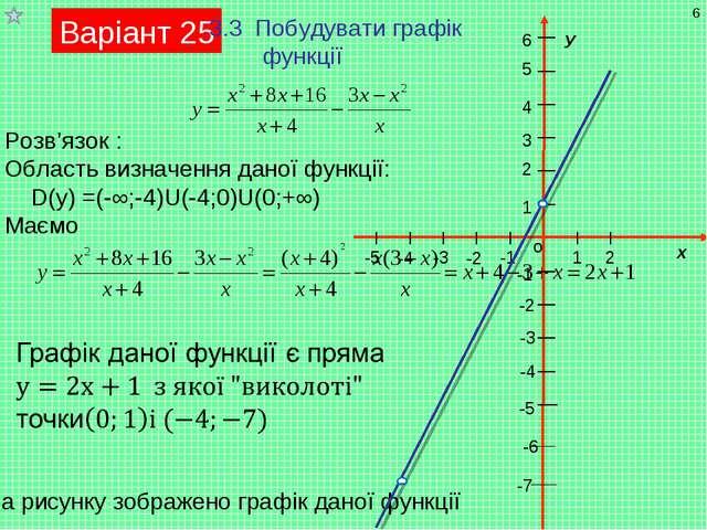 Варіант 25 3.3 Побудувати графік функції Розв'язок : Область визначення даної...