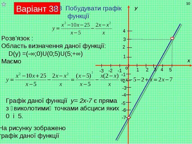 Варіант 38 3.3 Побудувати графік функції Розв'язок : Область визначення даної...