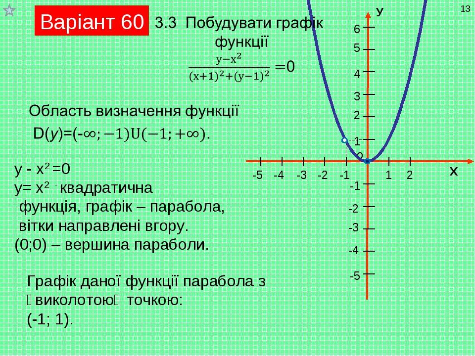 Варіант 60 у - х2 =0 у= х2 - квадратична функція, графік – парабола, вітки на...