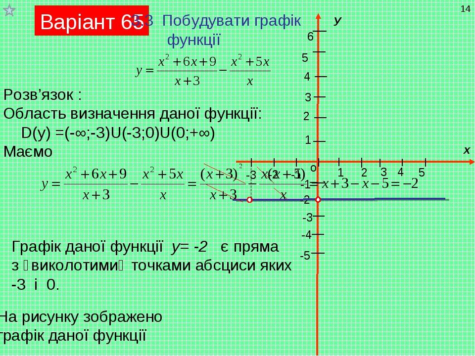 Варіант 65 3.3 Побудувати графік функції Розв'язок : Область визначення даної...