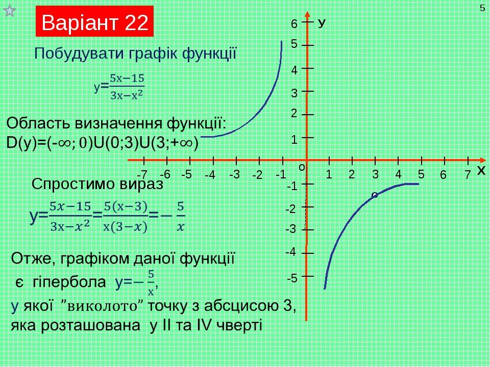 Варіант 22 * Побудувати графік функції Спростимо вираз Мухортова П.А.
