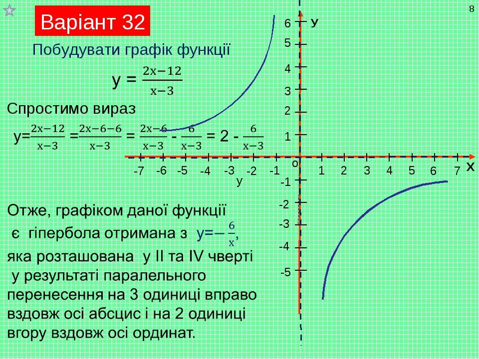 Варіант 32 * Побудувати графік функції Спростимо вираз у Мухортова П.А.