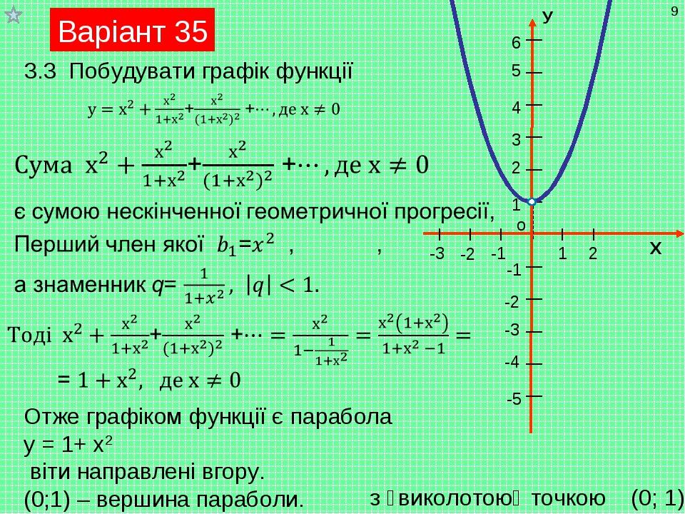 Варіант 35 Отже графіком функції є парабола у = 1+ х2 віти направлені вгору....