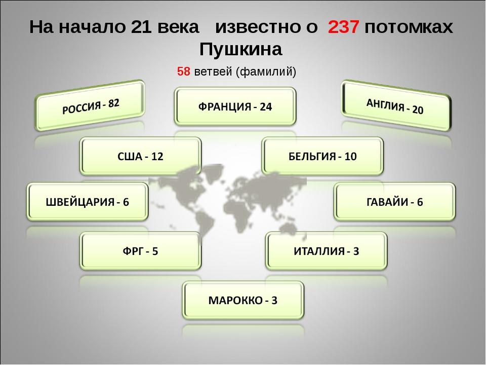 На начало 21 века известно о 237 потомках Пушкина 58 ветвей (фамилий)