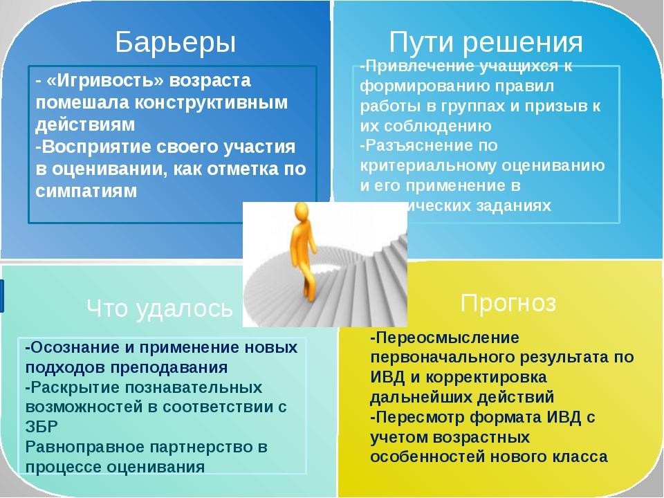 Барьеры Пути решения Что удалось -Осознание и применение новых подходов преп...