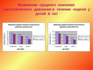 Изменение среднего значения систолического давления в течение недели у детей