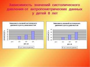Зависимость значений систолического давления от антропометрических данных у д