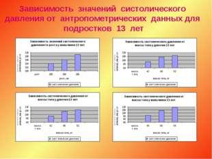 Зависимость значений систолического давления от антропометрических данных для