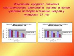 Изменения среднего значения систолического давления в начале и конце учебной