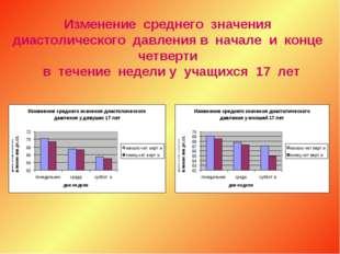 Изменение среднего значения диастолического давления в начале и конце четверт