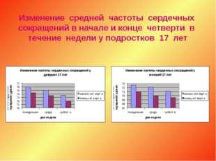 Изменение средней частоты сердечных сокращений в начале и конце четверти в те