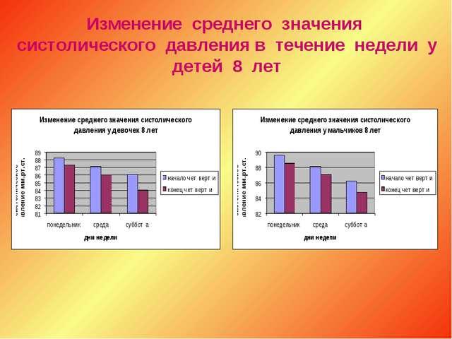 Изменение среднего значения систолического давления в течение недели у детей...