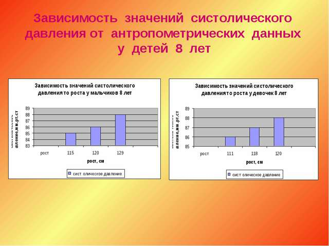 Зависимость значений систолического давления от антропометрических данных у д...